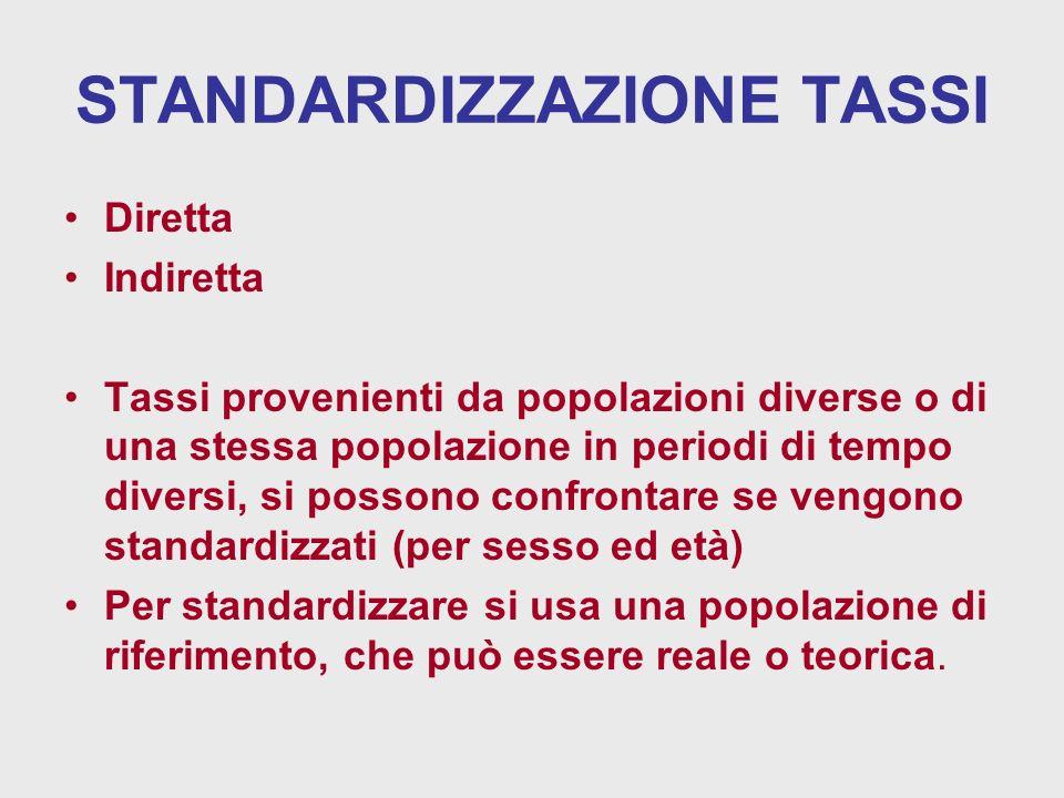 STANDARDIZZAZIONE TASSI