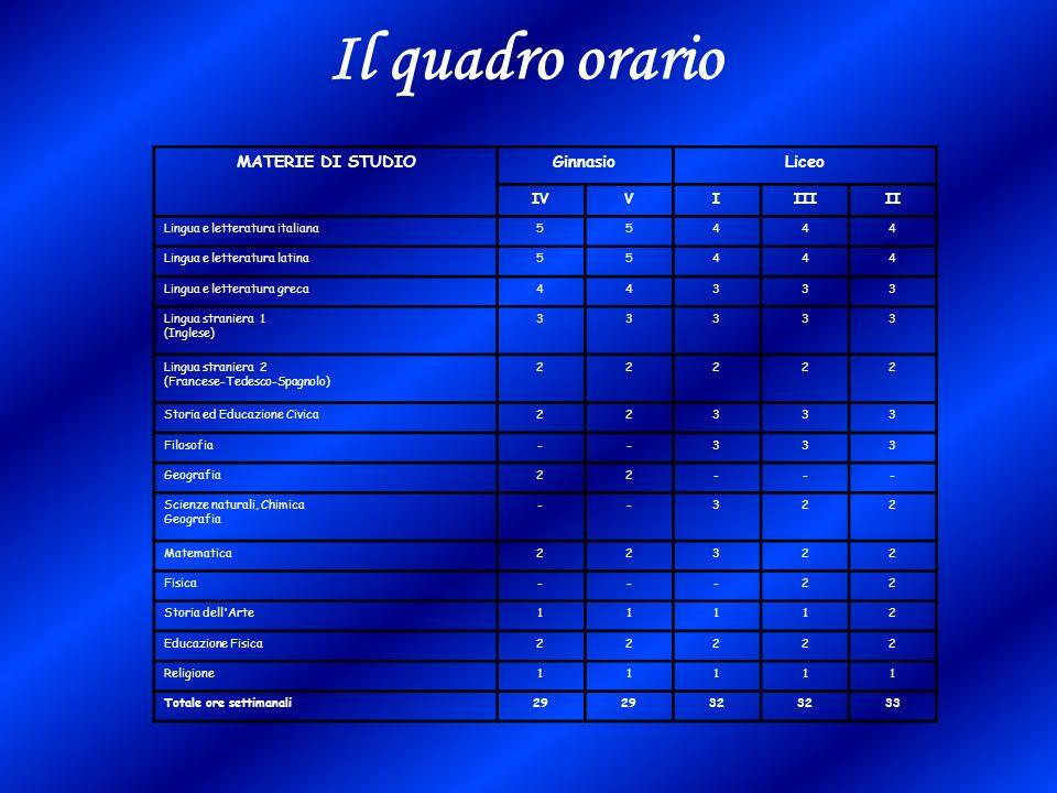 Il quadro orario MATERIE DI STUDIO Ginnasio Liceo IV V I III II