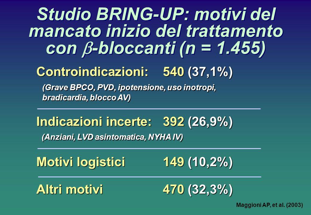 Studio BRING-UP: motivi del mancato inizio del trattamento con b-bloccanti (n = 1.455)