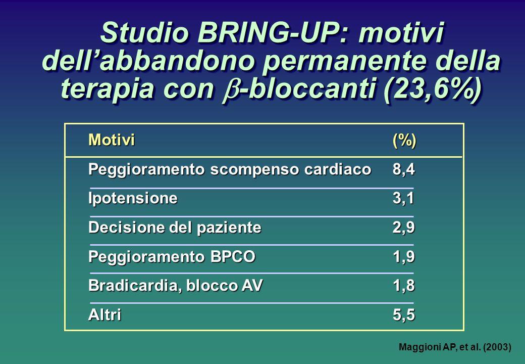 Studio BRING-UP: motivi dell'abbandono permanente della terapia con b-bloccanti (23,6%)