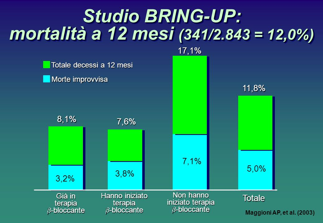 Studio BRING-UP: mortalità a 12 mesi (341/2.843 = 12,0%)