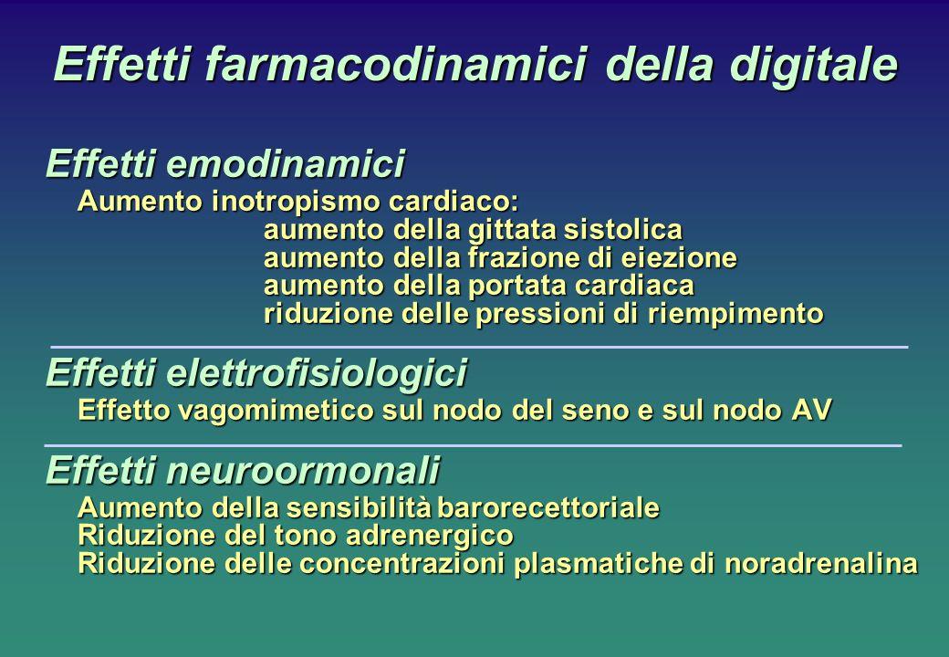 Effetti farmacodinamici della digitale