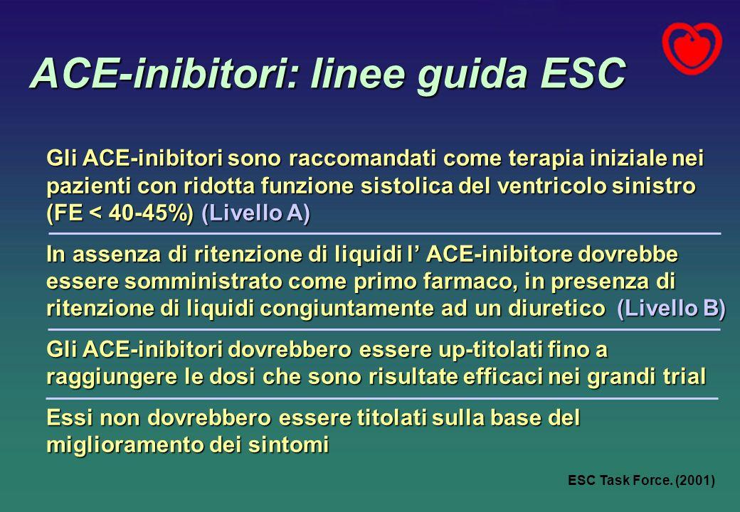 ACE-inibitori: linee guida ESC