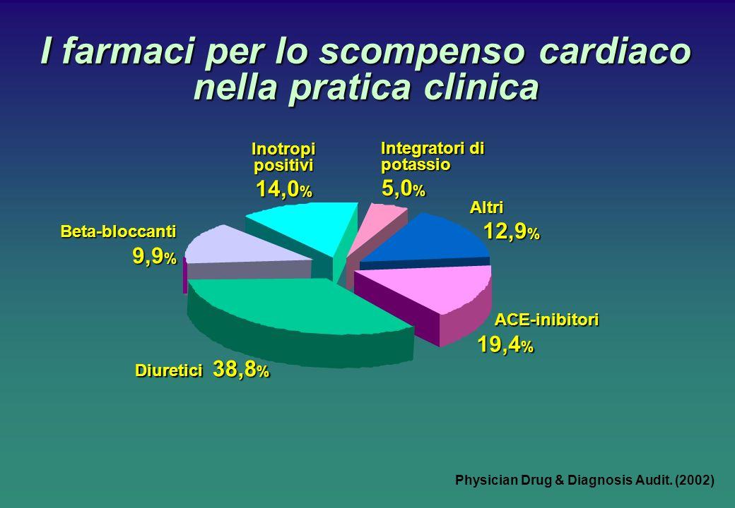 I farmaci per lo scompenso cardiaco