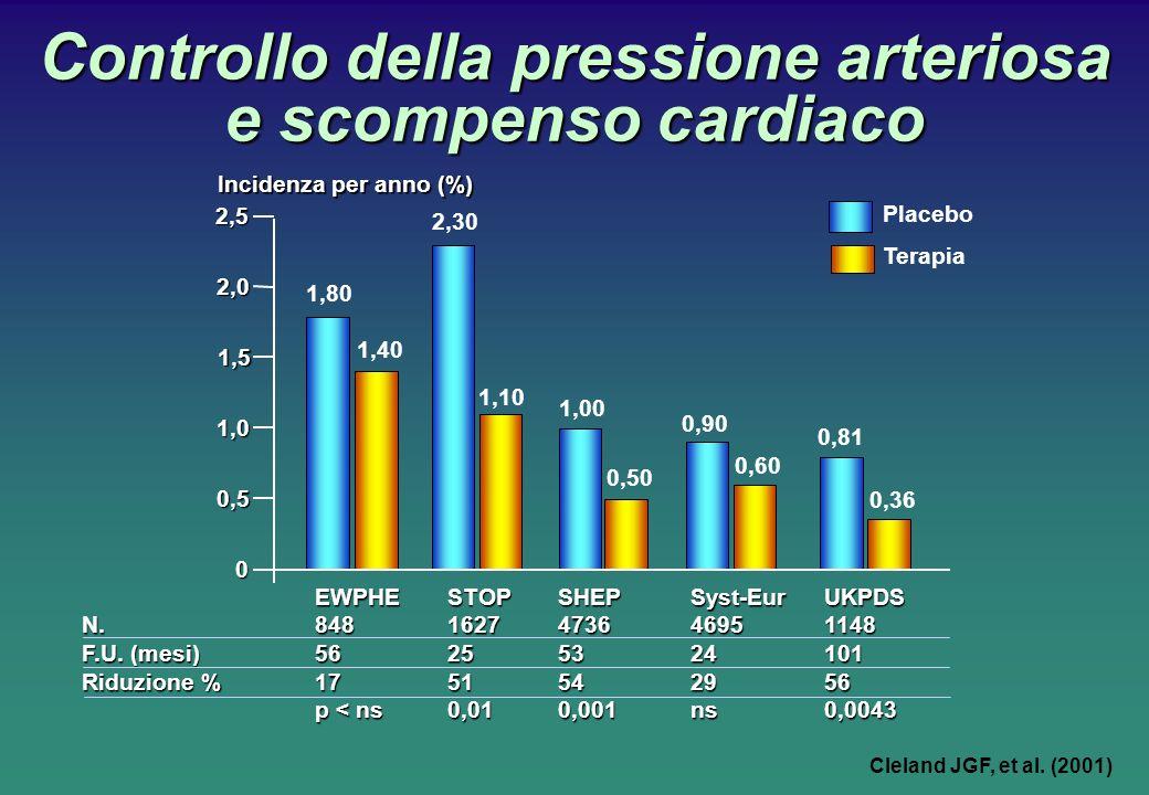 Controllo della pressione arteriosa e scompenso cardiaco