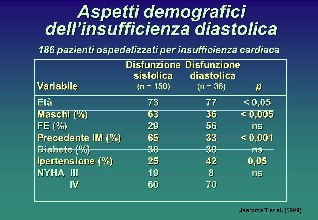 Aspetti demografici dell'insufficienza diastolica