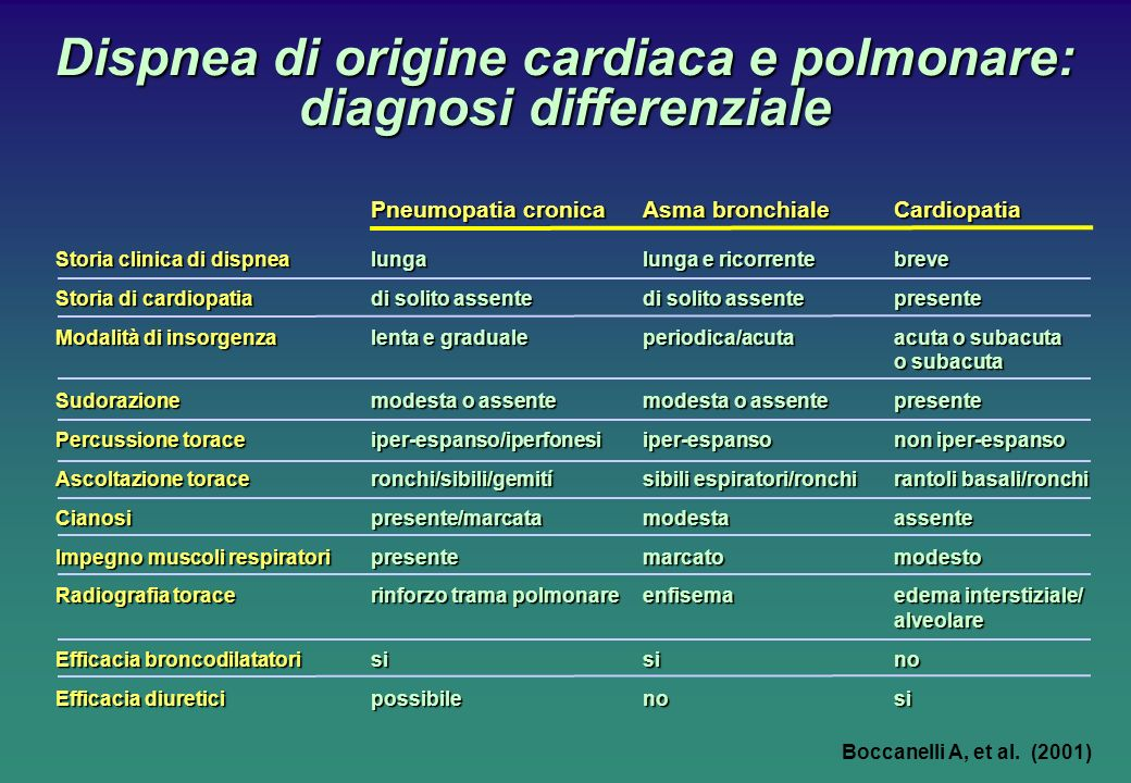 Dispnea di origine cardiaca e polmonare: diagnosi differenziale