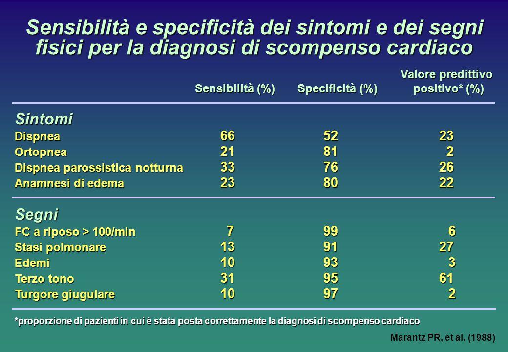 Sensibilità e specificità dei sintomi e dei segni fisici per la diagnosi di scompenso cardiaco