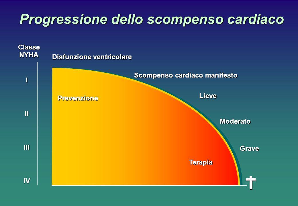 Progressione dello scompenso cardiaco