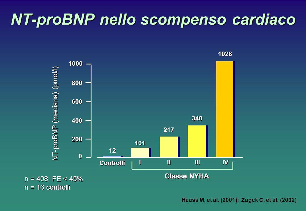 NT-proBNP nello scompenso cardiaco