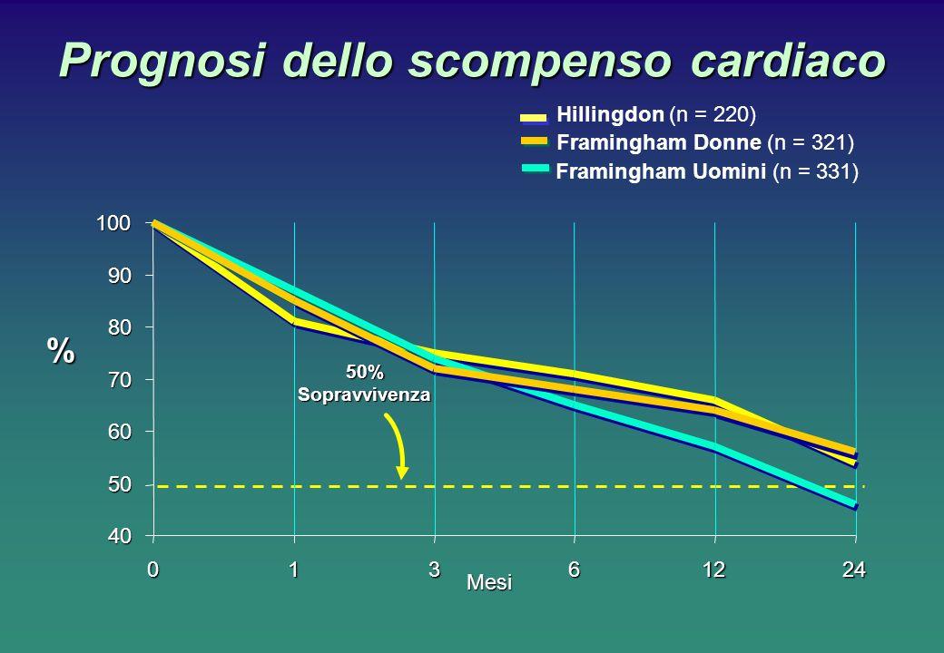 Prognosi dello scompenso cardiaco