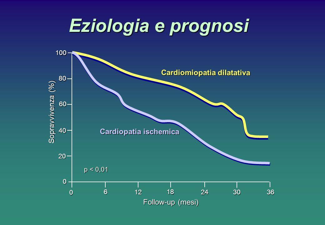 Eziologia e prognosi Cardiomiopatia dilatativa Sopravvivenza (%)