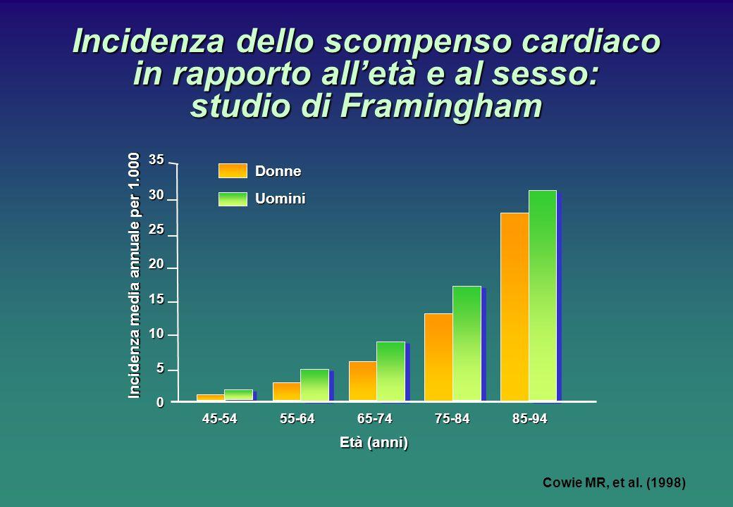 Incidenza dello scompenso cardiaco in rapporto all'età e al sesso: