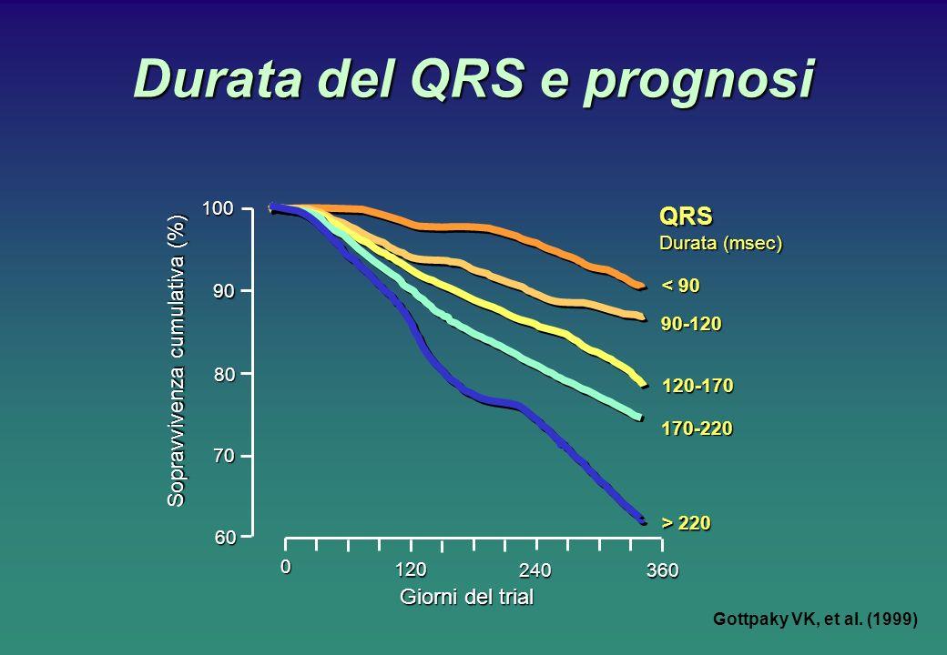 Durata del QRS e prognosi