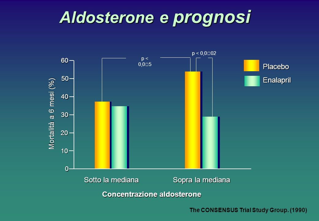 Aldosterone e prognosi