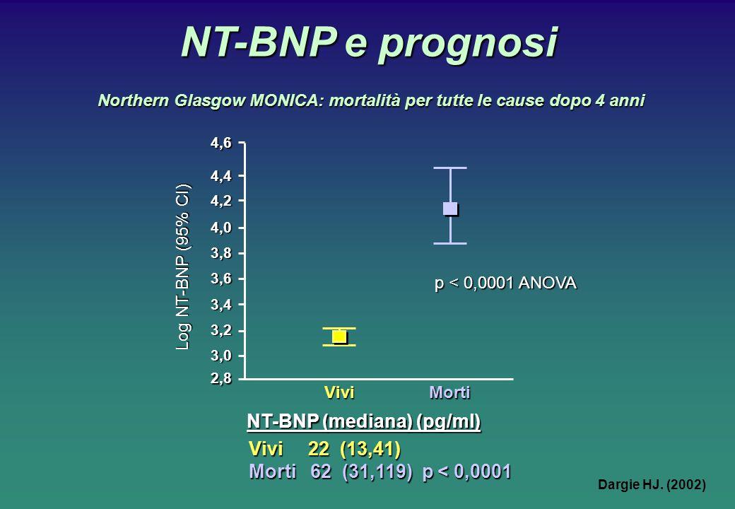NT-BNP e prognosi NT-BNP (mediana) (pg/ml) Vivi 22 (13,41)