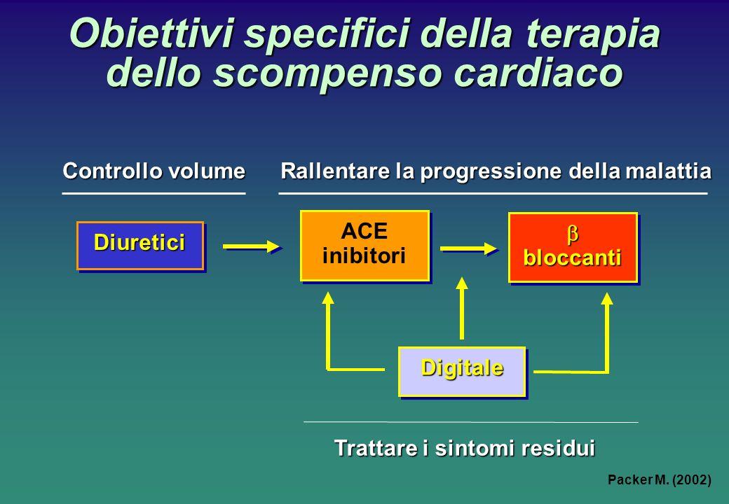 Obiettivi specifici della terapia dello scompenso cardiaco
