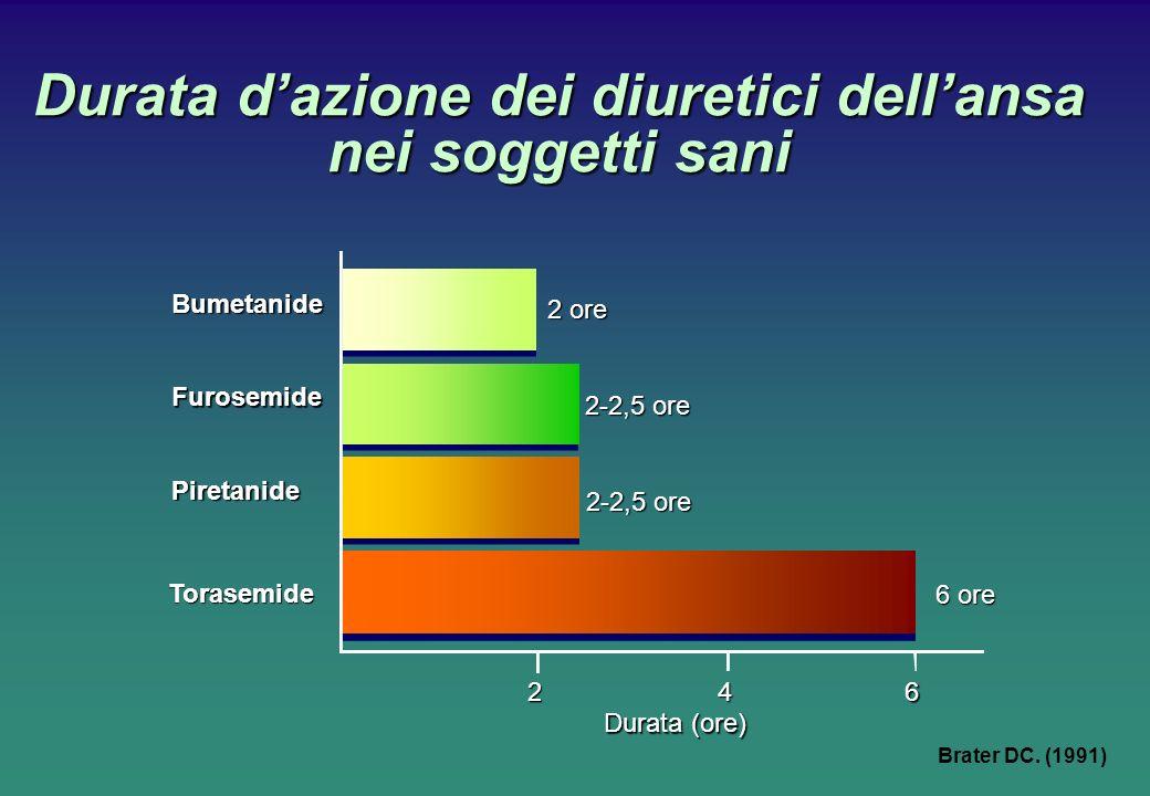 Durata d'azione dei diuretici dell'ansa nei soggetti sani