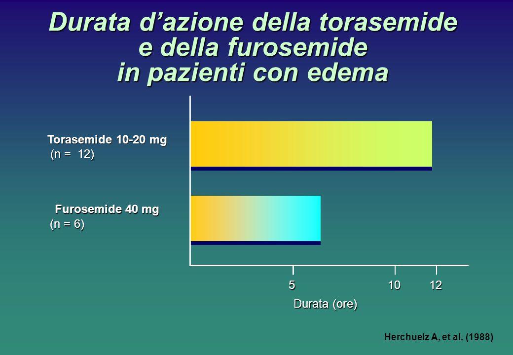 Durata d'azione della torasemide e della furosemide in pazienti con edema
