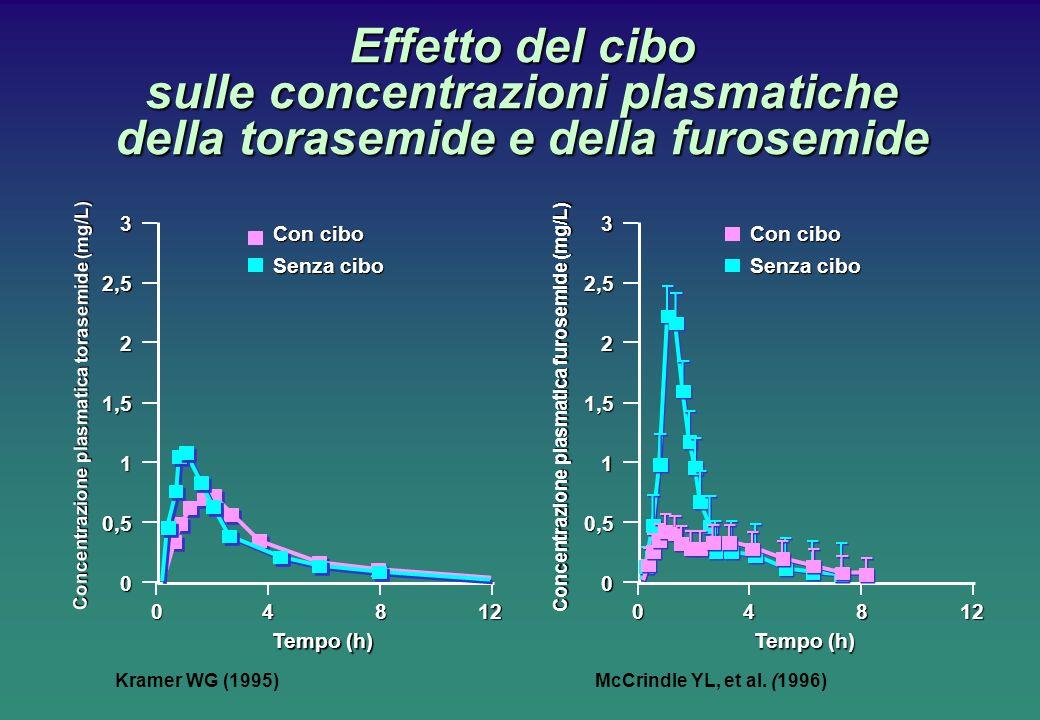 Effetto del cibo sulle concentrazioni plasmatiche della torasemide e della furosemide