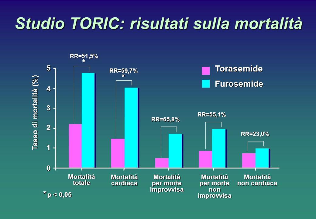 Studio TORIC: risultati sulla mortalità