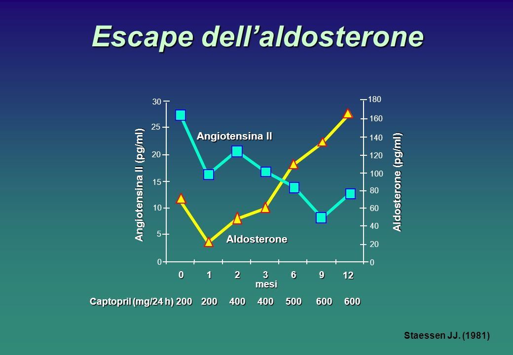Escape dell'aldosterone