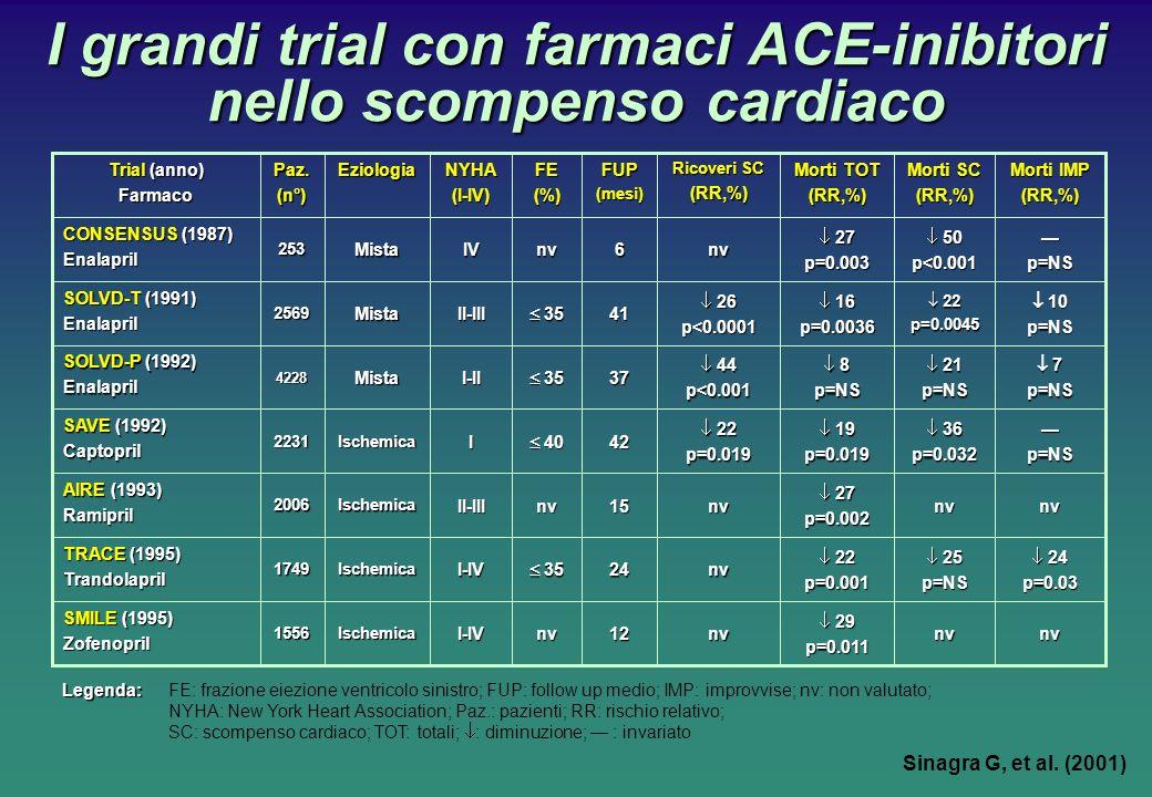 I grandi trial con farmaci ACE-inibitori nello scompenso cardiaco