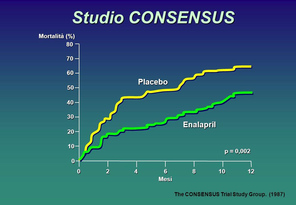Studio CONSENSUS Placebo Enalapril Mortalità (%) Mesi p = 0,002 80 70