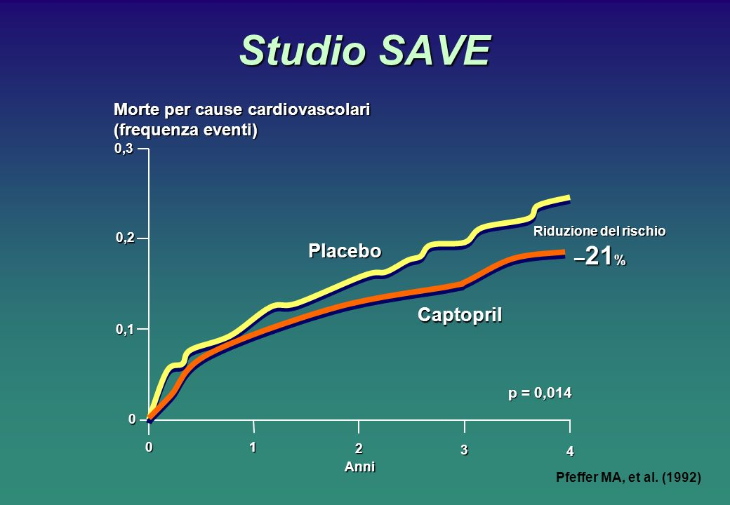 Studio SAVE –21% Placebo Captopril Morte per cause cardiovascolari