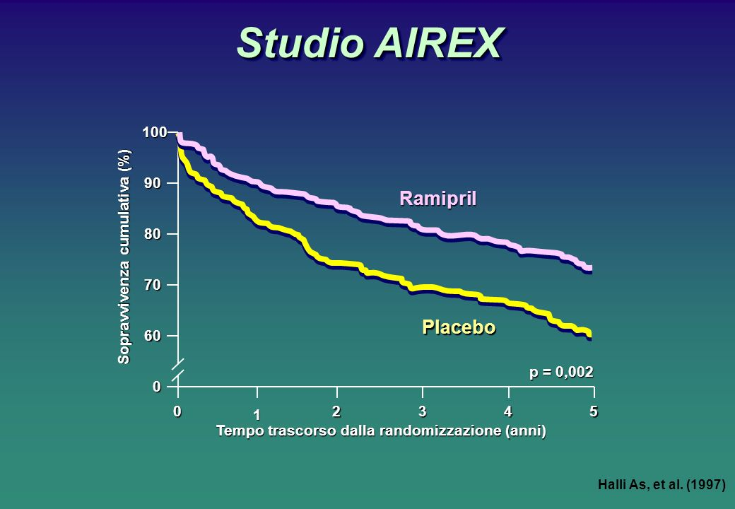 Studio AIREX Ramipril Placebo 100 90 80 70 60 1 2 3 4 5