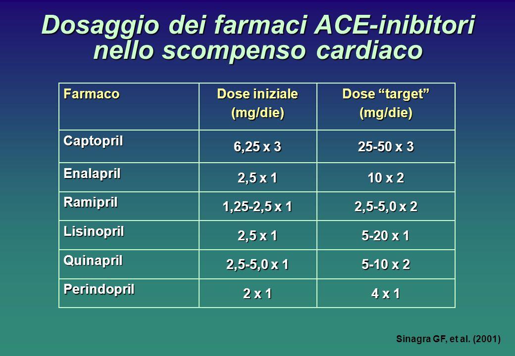 Dosaggio dei farmaci ACE-inibitori nello scompenso cardiaco