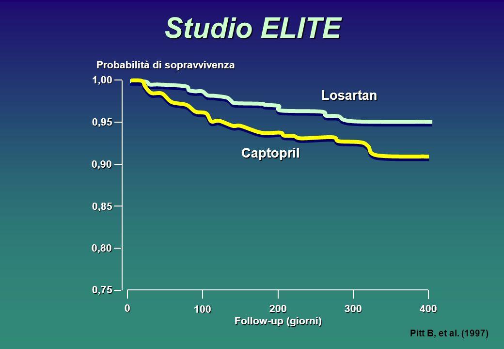 Studio ELITE Losartan Captopril Probabilità di sopravvivenza