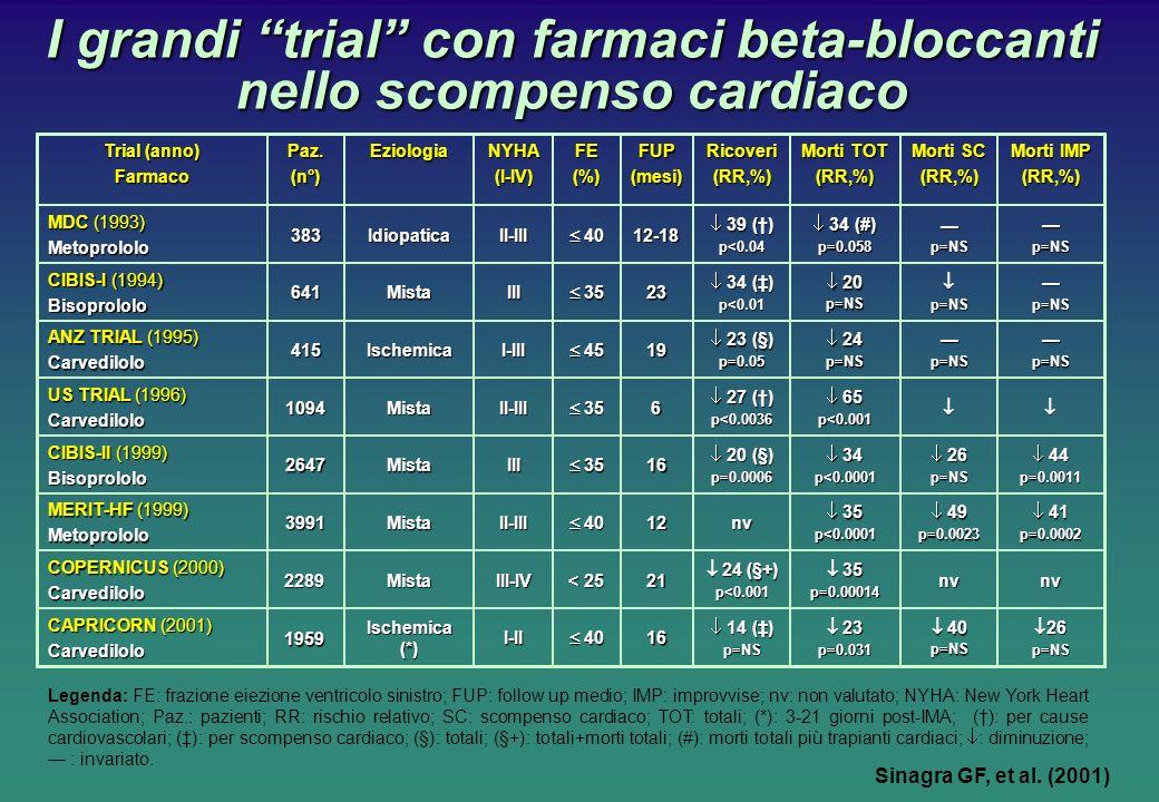 I grandi trial con farmaci beta-bloccanti nello scompenso cardiaco