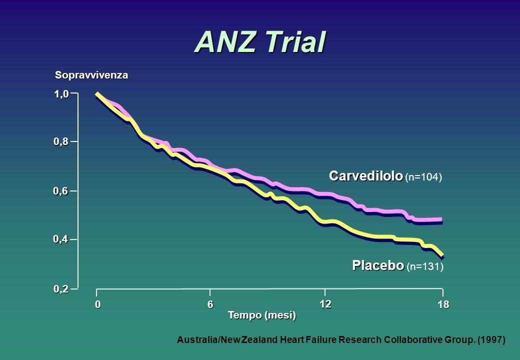 ANZ Trial Carvedilolo (n=104) Placebo (n=131) Sopravvivenza 6 12 18
