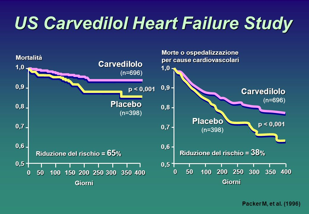 US Carvedilol Heart Failure Study