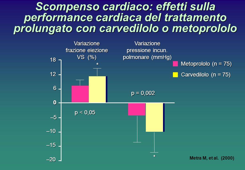 Scompenso cardiaco: effetti sulla performance cardiaca del trattamento prolungato con carvedilolo o metoprololo