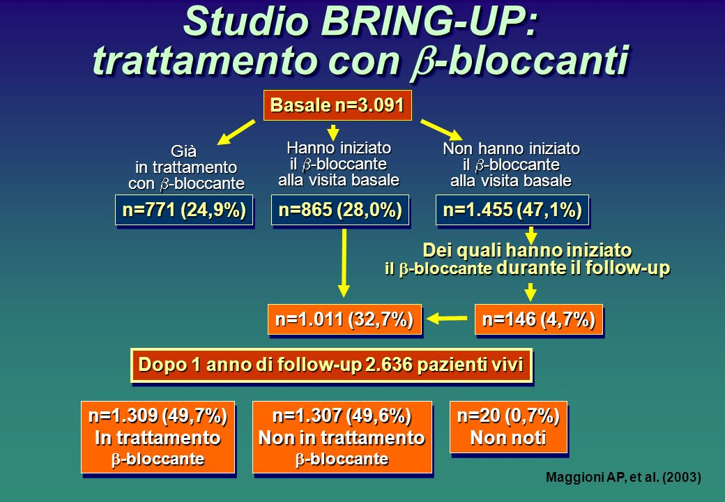 Studio BRING-UP: trattamento con b-bloccanti