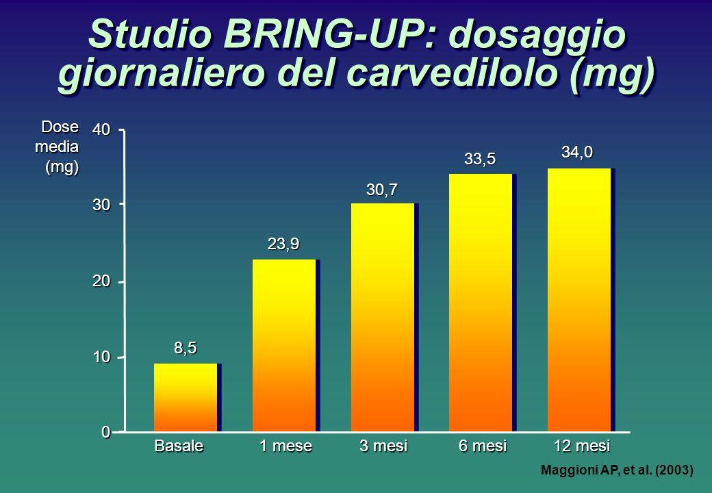Studio BRING-UP: dosaggio giornaliero del carvedilolo (mg)
