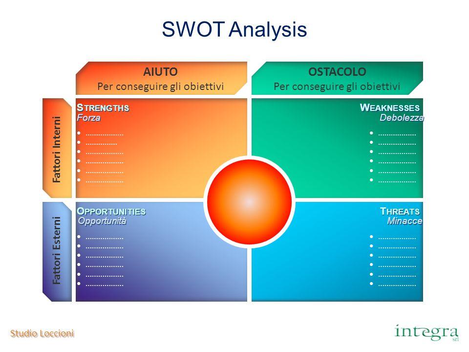 SWOT Analysis AIUTO OSTACOLO Per conseguire gli obiettivi