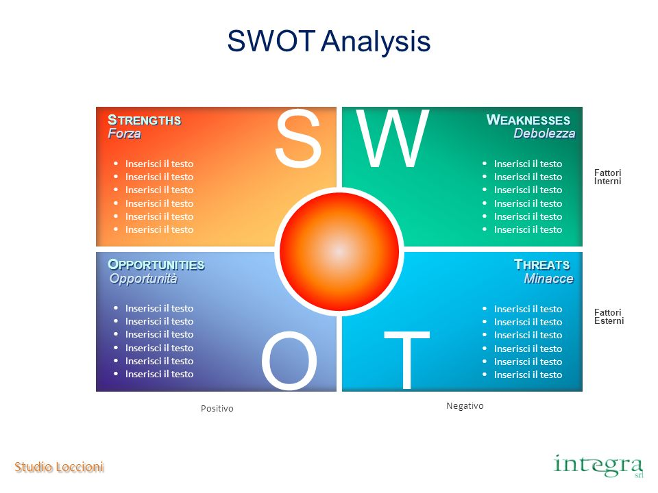 S W O T SWOT Analysis Strengths Weaknesses Opportunities Threats
