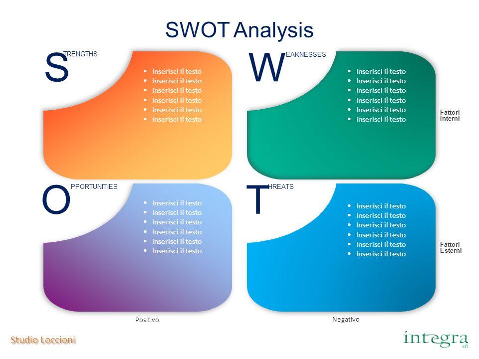 S W O T SWOT Analysis Studio Loccioni Inserisci il testo
