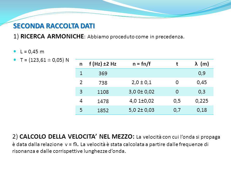 SECONDA RACCOLTA DATI 1) RICERCA ARMONICHE: Abbiamo proceduto come in precedenza. L = 0,45 m. T = (123,61 ± 0,05) N.