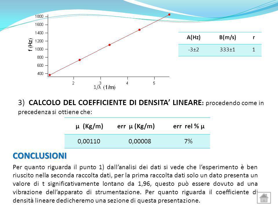 A(Hz) B(m/s) r. -3±2. 333±1. 1. 1/λ. 3) CALCOLO DEL COEFFICIENTE DI DENSITA' LINEARE: procedendo come in precedenza si ottiene che: