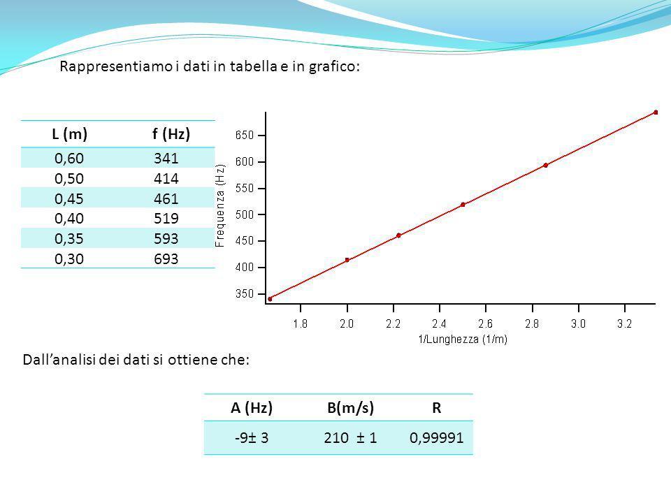 Rappresentiamo i dati in tabella e in grafico: