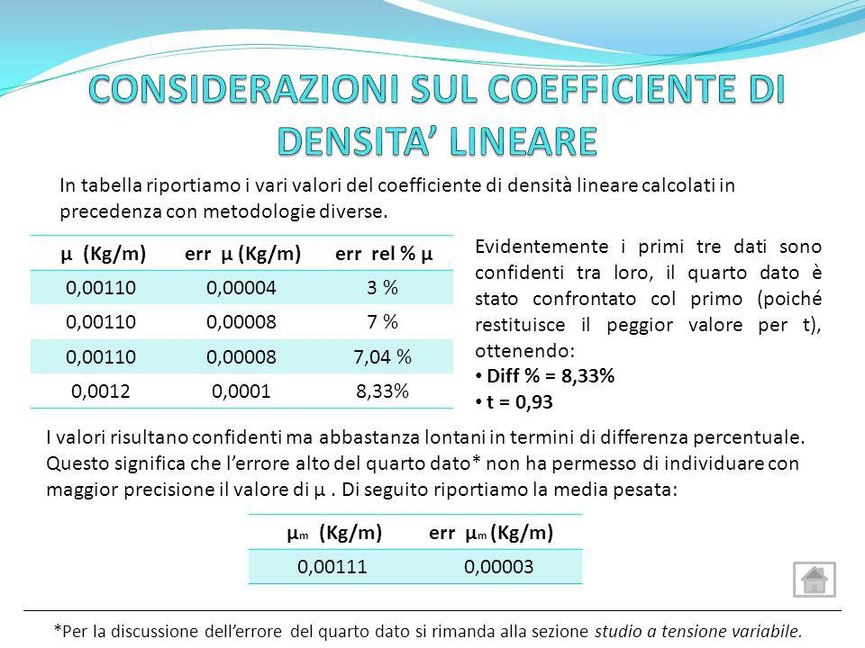 CONSIDERAZIONI SUL COEFFICIENTE DI DENSITA' LINEARE