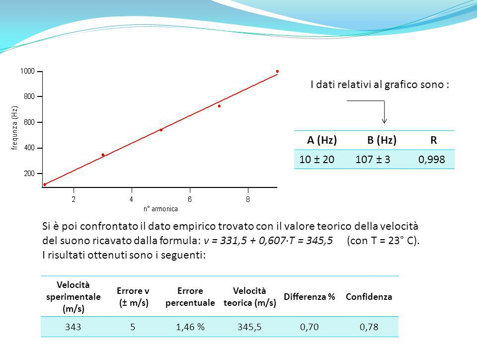 Velocità sperimentale (m/s) Velocità teorica (m/s)