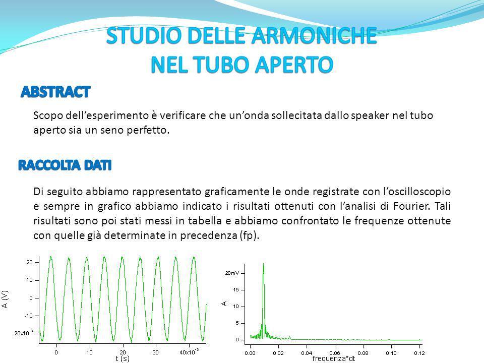 STUDIO DELLE ARMONICHE NEL TUBO APERTO