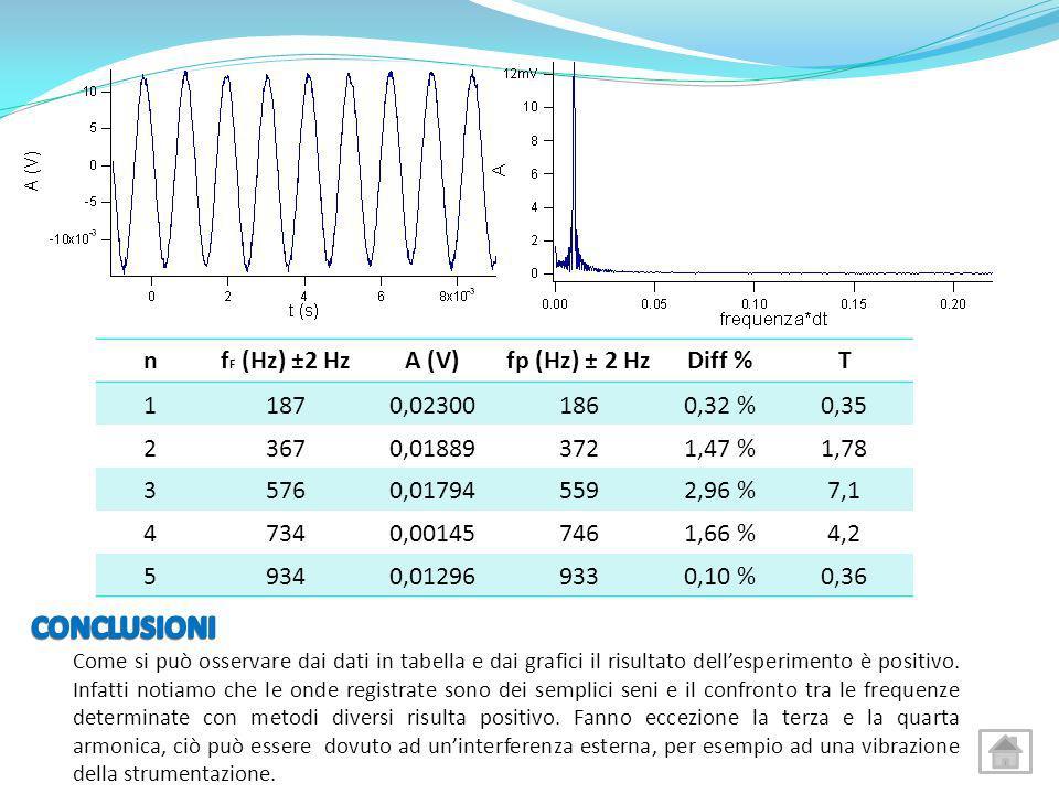 CONCLUSIONI n fF (Hz) ±2 Hz A (V) fp (Hz) ± 2 Hz Diff % T 1 187