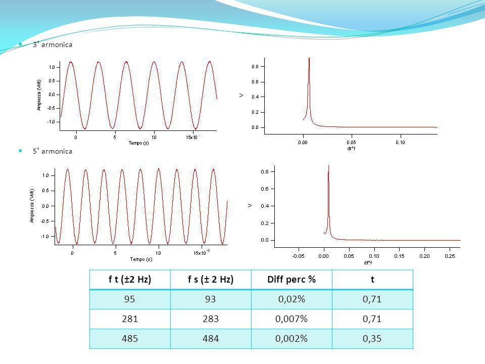 f t (±2 Hz) f s (± 2 Hz) Diff perc % t