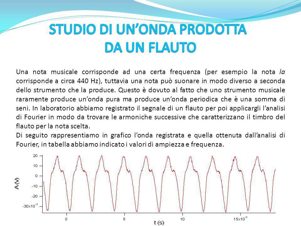 STUDIO DI UN'ONDA PRODOTTA DA UN FLAUTO